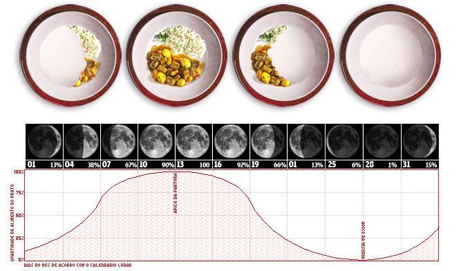 dieta-da-lua-1